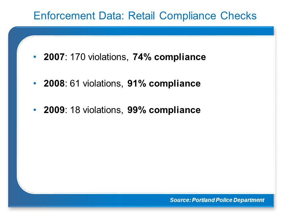 Enforcement Data: Retail Compliance Checks 2007: 170 violations, 74% compliance 2008: 61 violations, 91% compliance 2009: 18 violations, 99% complianc