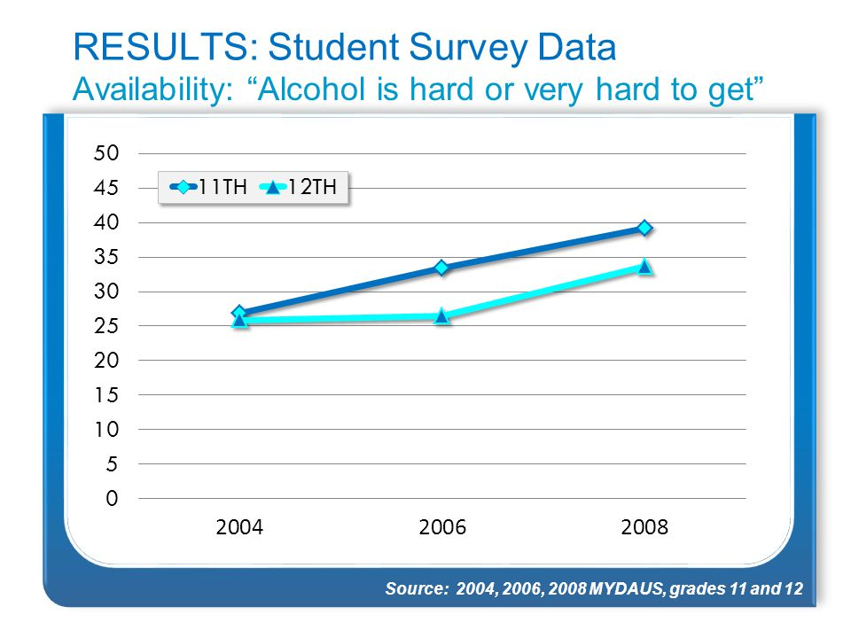 "RESULTS: Student Survey Data Availability: ""Alcohol is hard or very hard to get"" Source: 2004, 2006, 2008 MYDAUS, grades 11 and 12"