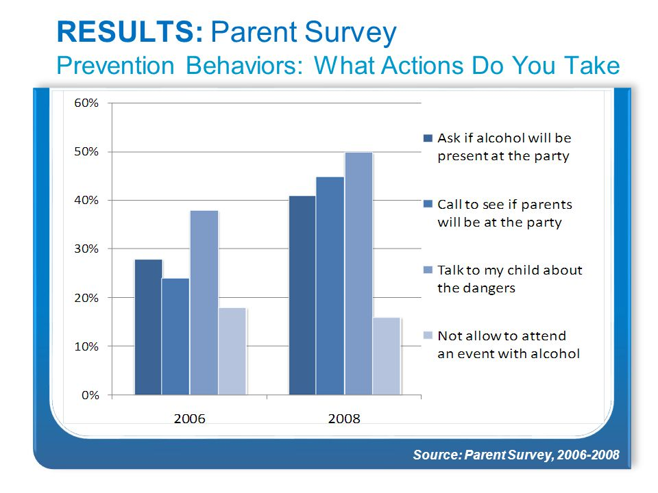RESULTS: Parent Survey Prevention Behaviors: What Actions Do You Take Source: Parent Survey, 2006-2008