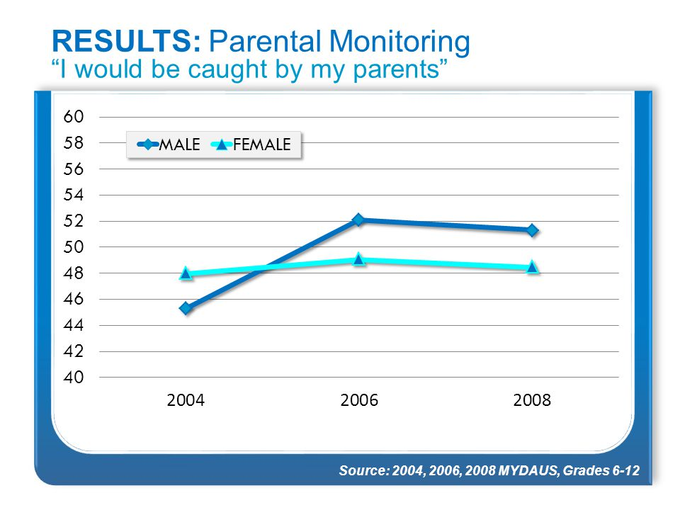 "RESULTS: Parental Monitoring ""I would be caught by my parents"" Source: 2004, 2006, 2008 MYDAUS, Grades 6-12"