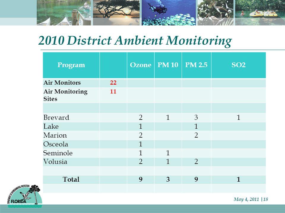 2010 District Ambient Monitoring ProgramOzonePM 10PM 2.5SO2 Air Monitors22 Air Monitoring Sites 11 Brevard2131 Lake11 Marion22 Osceola1 Seminole11 Volusia212 Total9391 May 4, 2011 |18