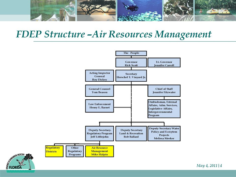FDEP Structure –Air Resources Management May 4, 2011|4