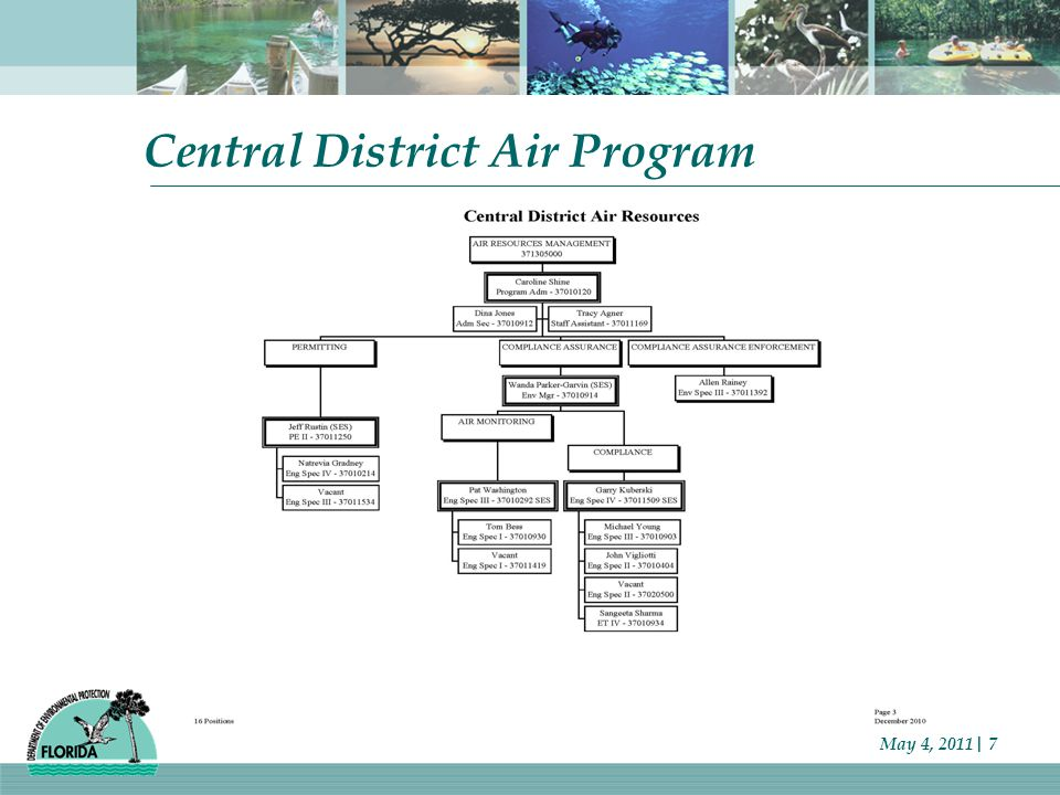 Central District Air Program May 4, 2011| 7