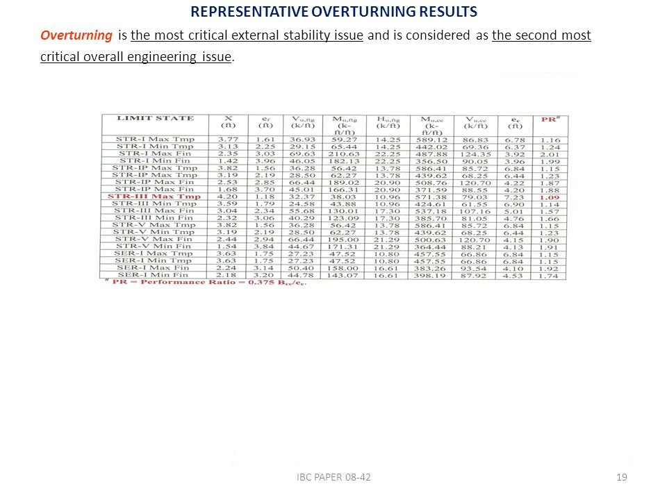 REPRESENTATIVE OVERTURNING RESULTS Overturning is the most critical external stability issue and is considered as the second most critical overall engineering issue.