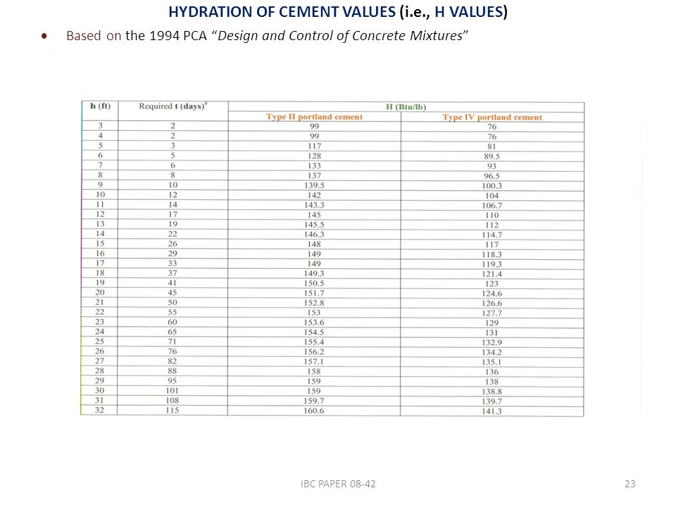 "HYDRATION OF CEMENT VALUES (i.e., H VALUES)  Based on the 1994 PCA ""Design and Control of Concrete Mixtures"" 23IBC PAPER 08-42"