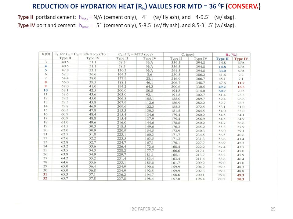 REDUCTION OF HYDRATION HEAT (R h ) VALUES FOR MTD = 36 0 F (CONSERV.) Type II portland cement: h max = N/A (cement only), 4´ (w/ fly ash), and 4-9.5´