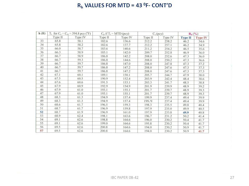 R h VALUES FOR MTD = 43 0 F- CONT'D IBC PAPER 08-4227
