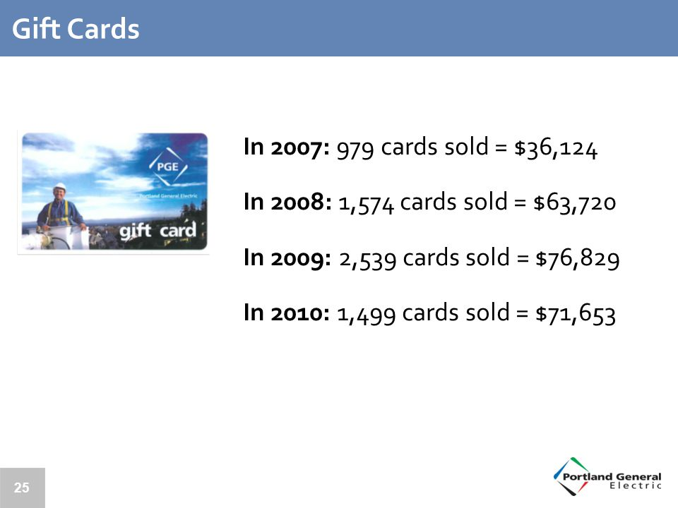 25 Gift Cards In 2007: 979 cards sold = $36,124 In 2008: 1,574 cards sold = $63,720 In 2009: 2,539 cards sold = $76,829 In 2010: 1,499 cards sold = $71,653