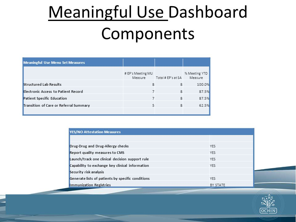 Meaningful Use Dashboard Components 707 SW Washington Street Suite 1200 Portland OR 97205 Phone 503.943.2501 Fax: 503.943.2501 Email: info@ochin.org w