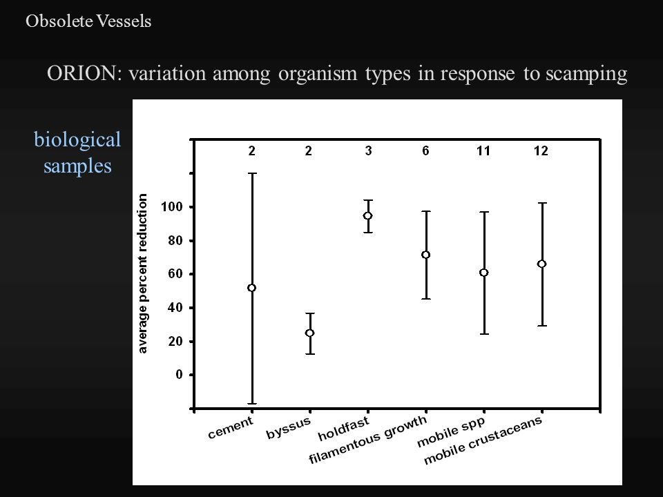 Obsolete Vessels ORION: variation among organism types in response to scamping biological samples