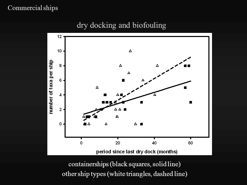 Commercial ships containerships (black squares, solid line) other ship types (white triangles, dashed line) dry docking and biofouling