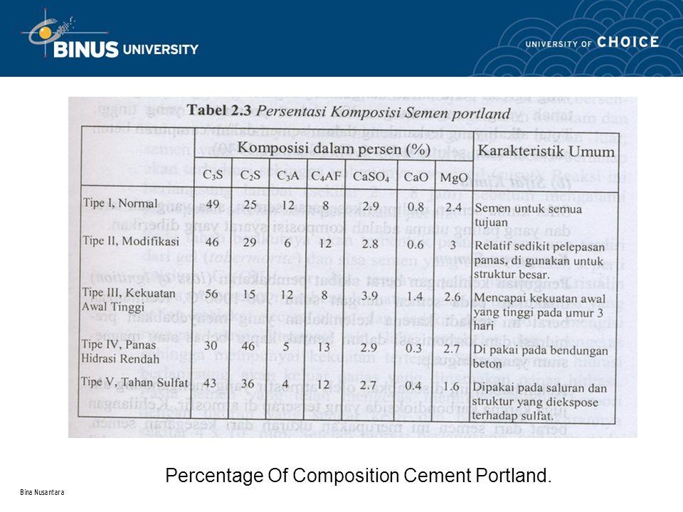 Bina Nusantara Percentage Of Composition Cement Portland.