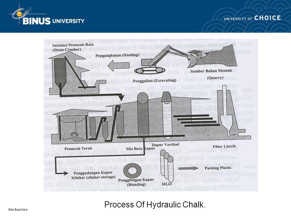 Bina Nusantara Process Of Hydraulic Chalk.
