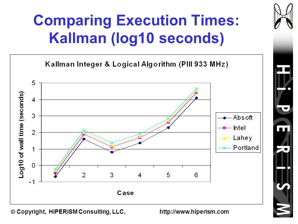  Copyright, HiPERiSM Consulting, LLC, http://www.hiperism.com Comparing Execution Times: Kallman (log10 seconds)