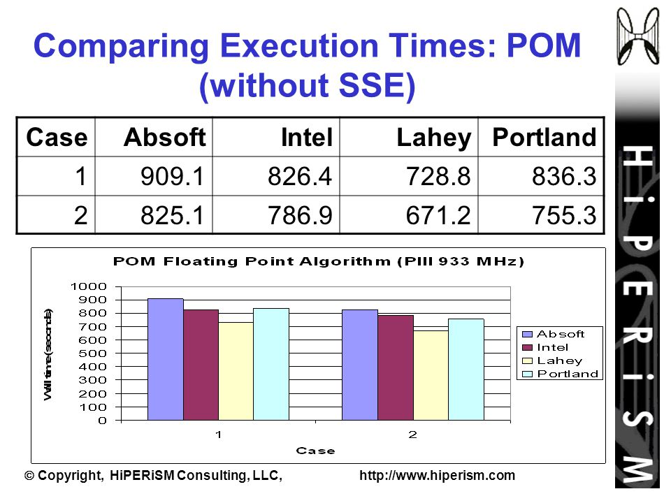  Copyright, HiPERiSM Consulting, LLC, http://www.hiperism.com Comparing Execution Times: POM (without SSE) CaseAbsoftIntelLaheyPortland 1909.1826.4728.8836.3 2825.1786.9671.2755.3