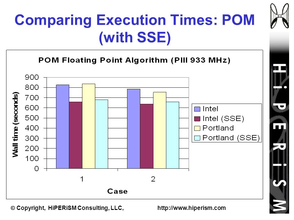  Copyright, HiPERiSM Consulting, LLC, http://www.hiperism.com Comparing Execution Times: POM (with SSE)