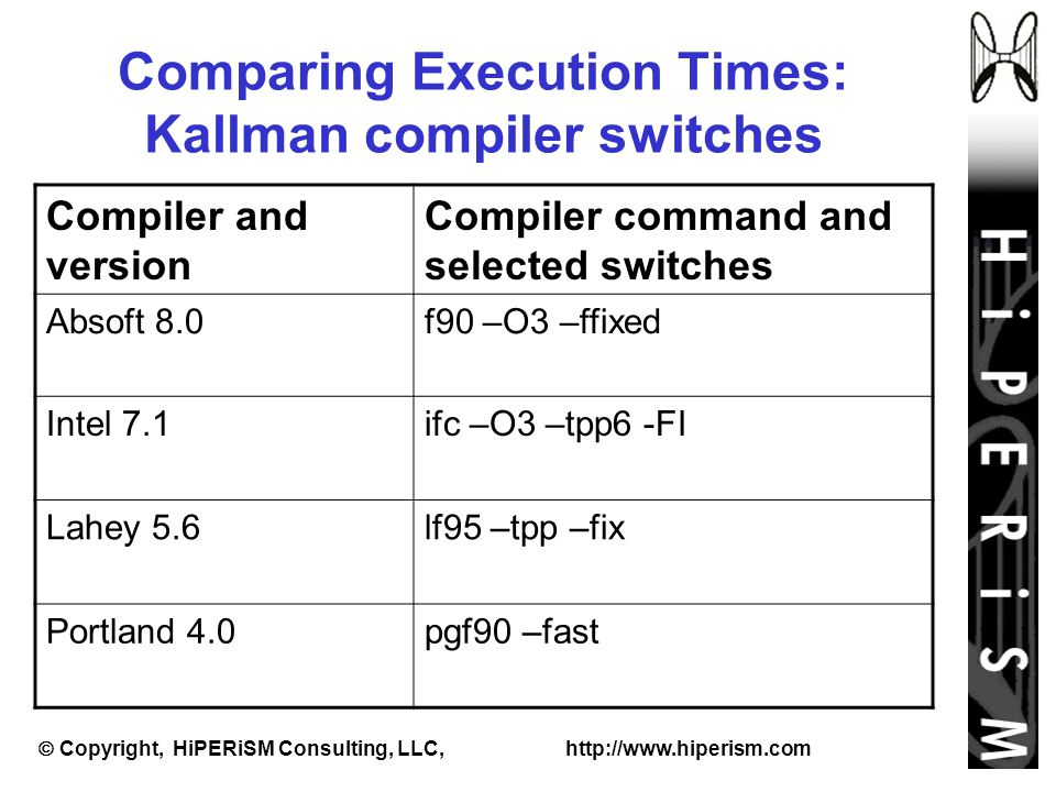  Copyright, HiPERiSM Consulting, LLC, http://www.hiperism.com Comparing Execution Times: Kallman compiler switches Compiler and version Compiler command and selected switches Absoft 8.0f90 –O3 –ffixed Intel 7.1ifc –O3 –tpp6 -FI Lahey 5.6lf95 –tpp –fix Portland 4.0pgf90 –fast