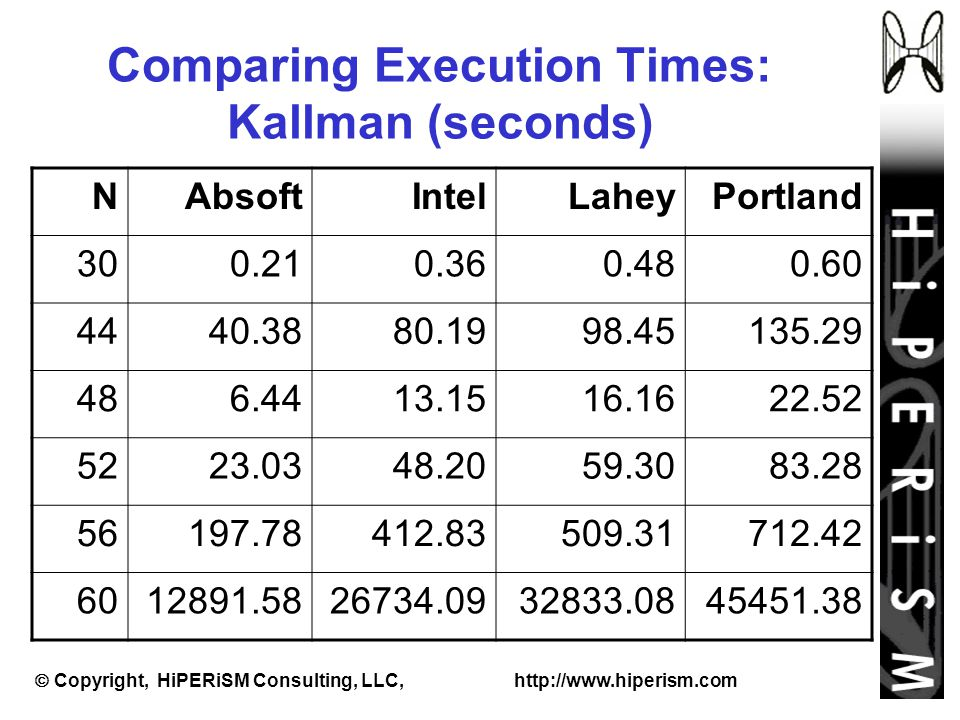  Copyright, HiPERiSM Consulting, LLC, http://www.hiperism.com Comparing Execution Times: Kallman (seconds) NAbsoftIntelLaheyPortland 300.210.360.480.60 4440.3880.1998.45135.29 486.4413.1516.1622.52 5223.0348.2059.3083.28 56197.78412.83509.31712.42 6012891.5826734.0932833.0845451.38