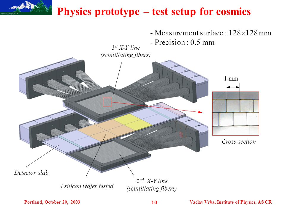 Portland, October 20, 2003Vaclav Vrba, Institute of Physics, AS CR 10 Physics prototype – test setup for cosmics Cross-section 1 st X-Y line (scintillating fibers) 2 nd X-Y line (scintillating fibers) 4 silicon wafer tested Detector slab 1 mm - Measurement surface : 128  128 mm - Precision : 0.5 mm