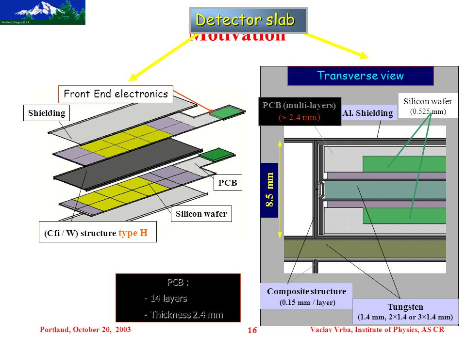 Portland, October 20, 2003Vaclav Vrba, Institute of Physics, AS CR 16 Motivation Front End electronics (Cfi / W) structure type H Silicon wafer Shield