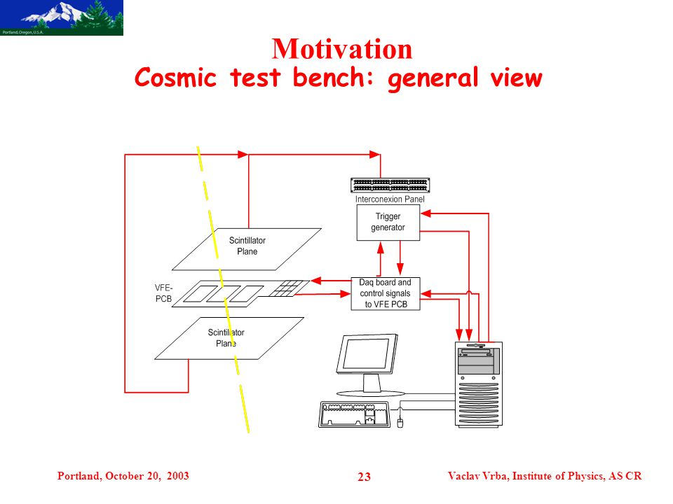 Portland, October 20, 2003Vaclav Vrba, Institute of Physics, AS CR 23 Motivation Cosmic test bench: general view