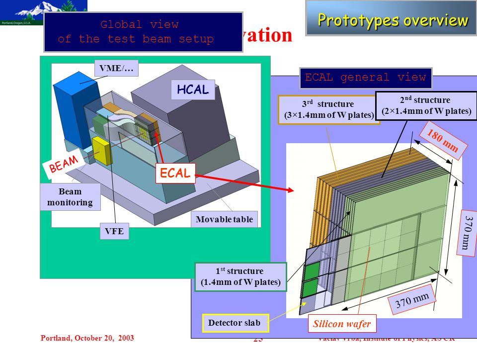 Portland, October 20, 2003Vaclav Vrba, Institute of Physics, AS CR 25 Motivation ECAL general view 3 rd structure (3×1.4mm of W plates) 370 mm 180 mm Silicon wafer 2 nd structure (2×1.4mm of W plates) VME/… HCAL VFE Movable table ECAL Beam monitoring Global view of the test beam setup Prototypes overview Prototypes overview BEAM 1 st structure (1.4mm of W plates) Detector slab 370 mm