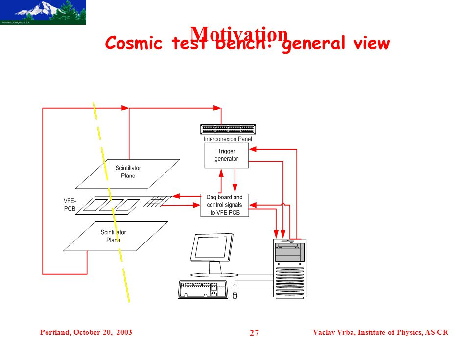 Portland, October 20, 2003Vaclav Vrba, Institute of Physics, AS CR 27 Motivation Cosmic test bench: general view