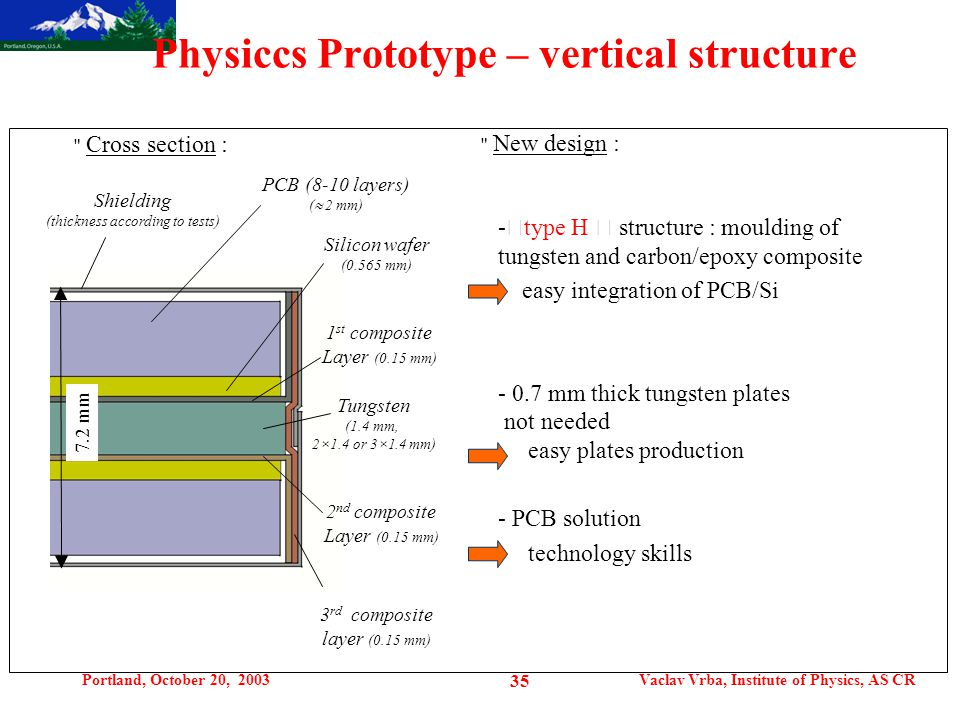 """Portland, October 20, 2003Vaclav Vrba, Institute of Physics, AS CR 35 Physiccs Prototype – vertical structure Cross section : Shielding (thickness according to tests) PCB (8-10 layers) (  2 mm) Silicon wafer (0.565 mm) 1 st composite Layer (0.15 mm) Tungsten (1.4 mm, 2×1.4 or 3×1.4 mm) 2 nd composite Layer (0.15 mm) 3 rd composite layer (0.15 mm) 7.2 mm - """" type H """" structure : moulding of tungsten and carbon/epoxy composite easy integration of PCB/Si - 0.7 mm thick tungsten plates not needed easy plates production - PCB solution technology skills New design :"""