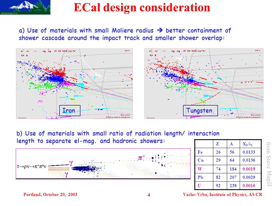 Portland, October 20, 2003Vaclav Vrba, Institute of Physics, AS CR 4 ECal design consideration a) Use of materials with small Moliere radius  better containment of shower cascade around the impact track and smaller shower overlap: IronTungsten b) Use of materials with small ratio of radiation length/ interaction length to separate el-mag.