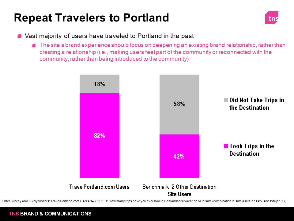 18 Repeat Travelers to Portland Vast majority of users have traveled to Portland in the past The site's brand experience should focus on deepening an