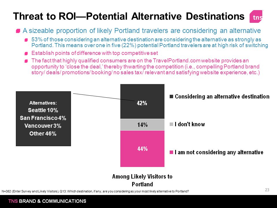 23 Threat to ROI—Potential Alternative Destinations A sizeable proportion of likely Portland travelers are considering an alternative 53% of those con