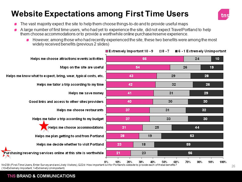 26 Website Expectations among First Time Users The vast majority expect the site to help them choose things-to-do and to provide useful maps A large n