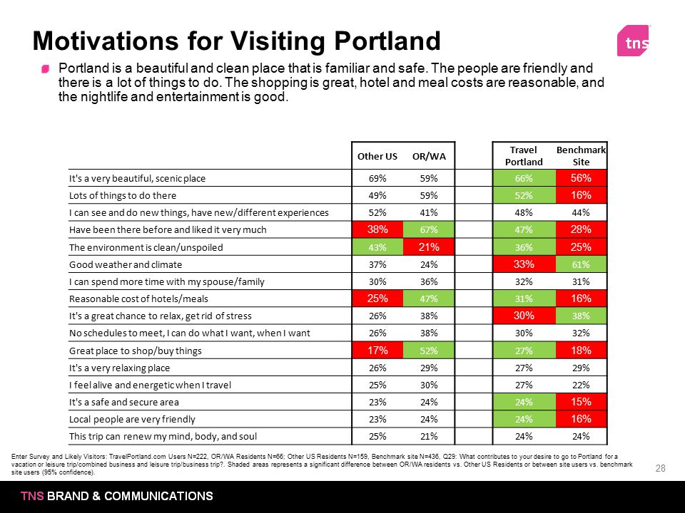28 Motivations for Visiting Portland Portland is a beautiful and clean place that is familiar and safe. The people are friendly and there is a lot of