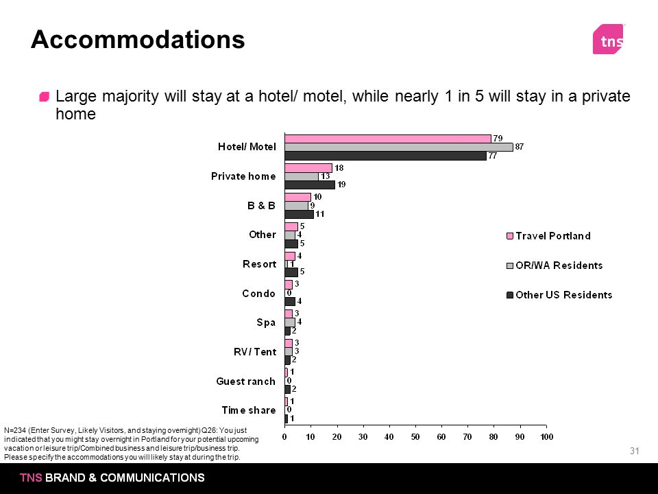 31 Accommodations Large majority will stay at a hotel/ motel, while nearly 1 in 5 will stay in a private home N=234 (Enter Survey, Likely Visitors, an