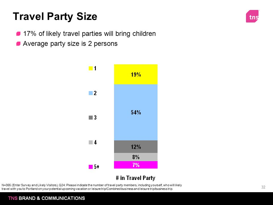 32 Travel Party Size 17% of likely travel parties will bring children Average party size is 2 persons N=355 (Enter Survey and Likely Visitors), Q24: P