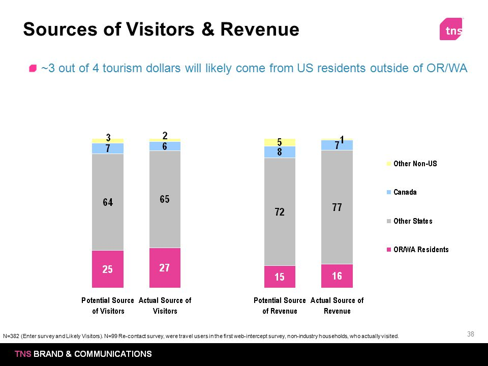 38 Sources of Visitors & Revenue ~3 out of 4 tourism dollars will likely come from US residents outside of OR/WA N=382 (Enter survey and Likely Visito