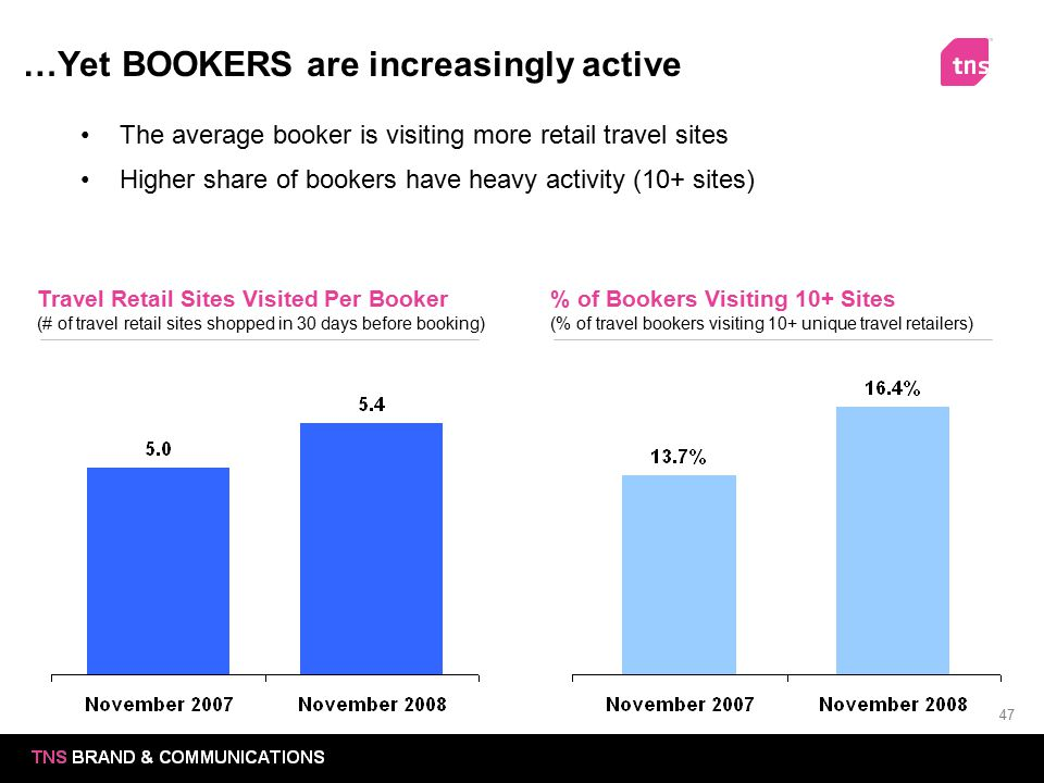 47 …Yet BOOKERS are increasingly active Travel Retail Sites Visited Per Booker (# of travel retail sites shopped in 30 days before booking) The averag