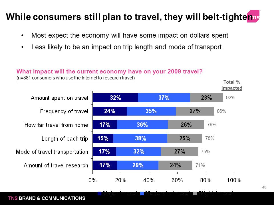 48 While consumers still plan to travel, they will belt-tighten What impact will the current economy have on your 2009 travel? (n=881 consumers who us
