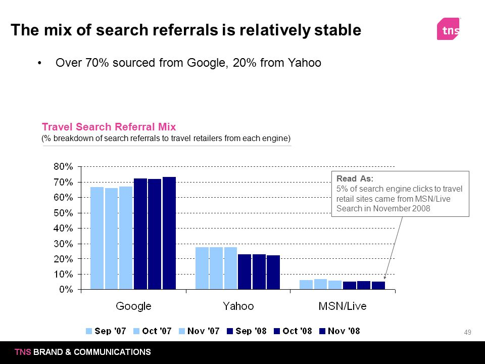 49 The mix of search referrals is relatively stable Travel Search Referral Mix (% breakdown of search referrals to travel retailers from each engine)