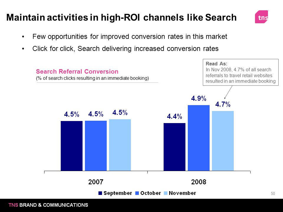 50 Maintain activities in high-ROI channels like Search Search Referral Conversion (% of search clicks resulting in an immediate booking) Few opportun