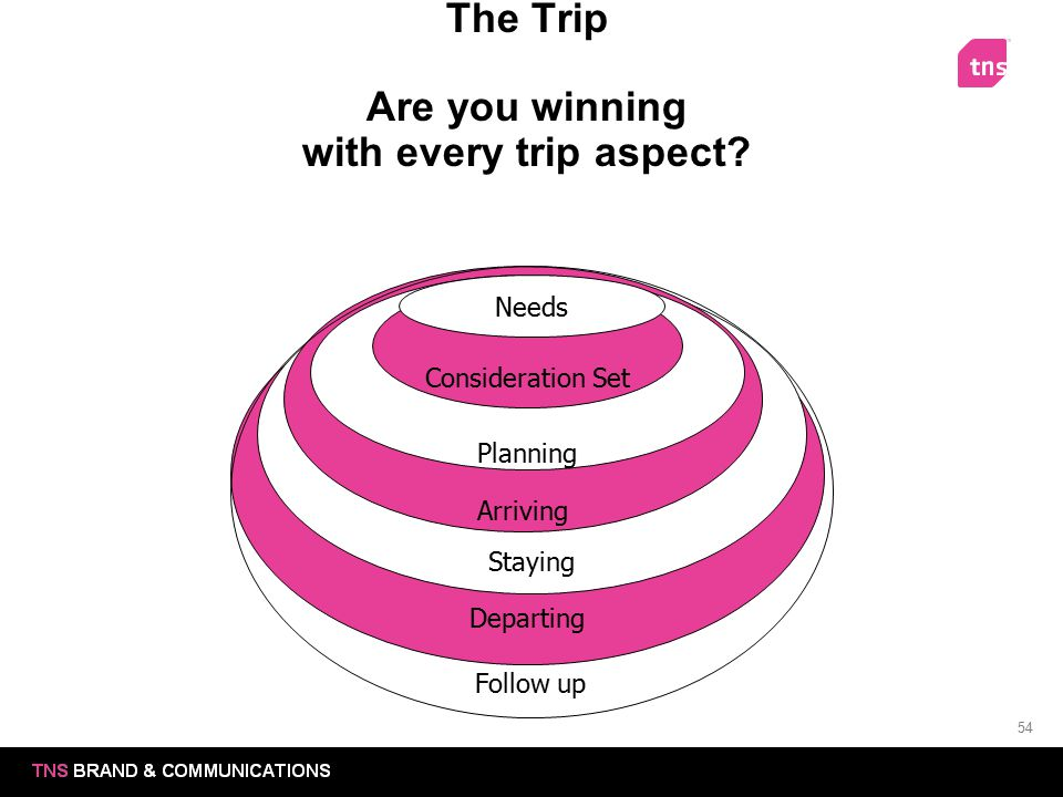 54 The Trip Are you winning with every trip aspect? Departing Staying Arriving Follow up Planning Consideration Set Needs
