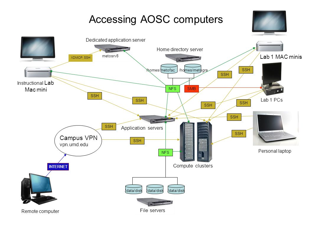 Accessing AOSC computers File servers Home directory server /homes/metofac/homes/metogra Instructional Lab Mac mini Application servers Compute cluste