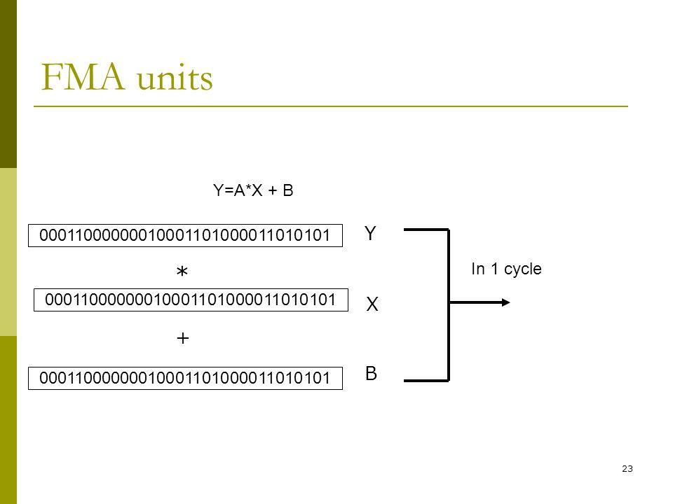 23 FMA units Y=A*X + B 00011000000010001101000011010101 * + Y X B In 1 cycle