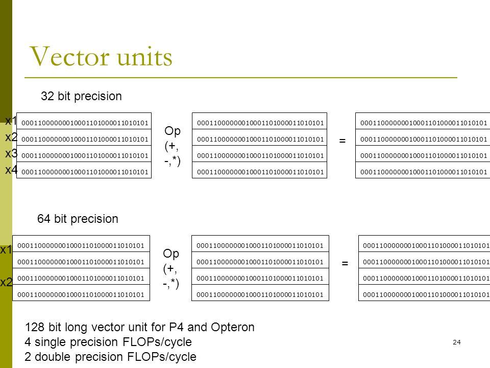 24 Vector units 00011000000010001101000011010101 Op (+, -,*) = 32 bit precision 00011000000010001101000011010101 Op (+, -,*) = 64 bit precision x1 x2 x3 x4 x1 x2 128 bit long vector unit for P4 and Opteron 4 single precision FLOPs/cycle 2 double precision FLOPs/cycle