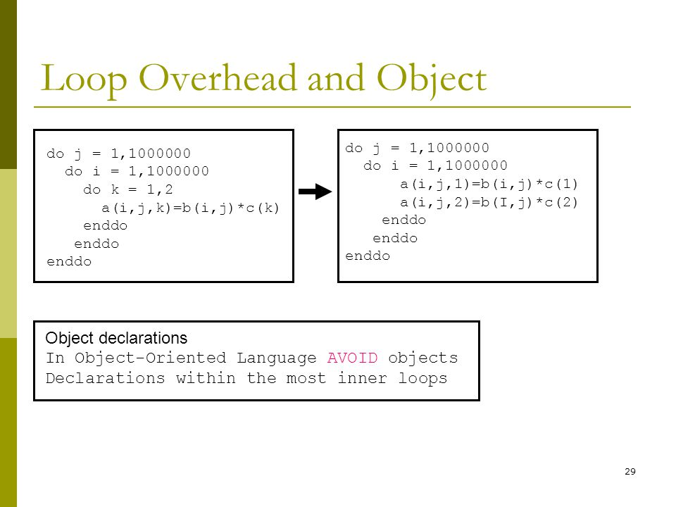 29 Loop Overhead and Object do j = 1,1000000 do i = 1,1000000 do k = 1,2 a(i,j,k)=b(i,j)*c(k) enddo do j = 1,1000000 do i = 1,1000000 a(i,j,1)=b(i,j)*c(1) a(i,j,2)=b(I,j)*c(2) enddo Object declarations In Object-Oriented Language AVOID objects Declarations within the most inner loops