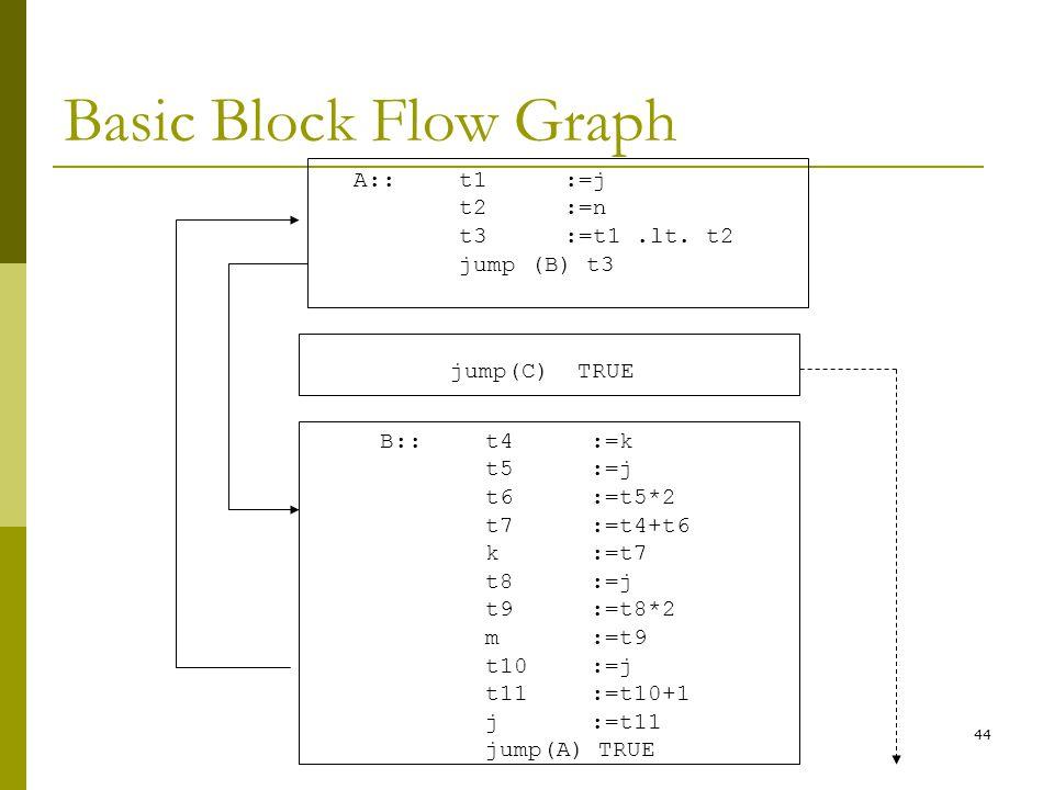 44 Basic Block Flow Graph A:: t1:=j t2:=n t3:=t1.lt.