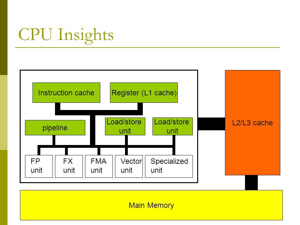9 CPU Insights Instruction cacheRegister (L1 cache) Main Memory L2/L3 cache pipeline Load/store unit Load/store unit FP unit FX unit FMA unit Vector unit Specialized unit
