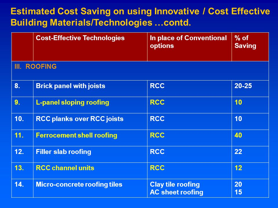 Cost-Effective TechnologiesIn place of Conventional options % of Saving III.