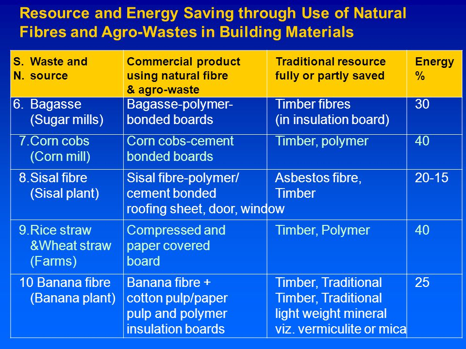 Resource and Energy Saving through Use of Natural Fibres and Agro-Wastes in Building Materials S.Waste and Commercial productTraditional resourceEnergy N.sourceusing natural fibre fully or partly saved % & agro-waste 6.Bagasse Bagasse-polymer- Timber fibres 30 (Sugar mills)bonded boards(in insulation board) 7.Corn cobs Corn cobs-cement Timber, polymer40 (Corn mill)bonded boards 8.Sisal fibre Sisal fibre-polymer/ Asbestos fibre, 20-15 (Sisal plant)cement bonded Timber roofing sheet, door, window 9.Rice straw Compressed and Timber, Polymer40 &Wheat straw paper covered (Farms)board 10 Banana fibre Banana fibre + Timber, Traditional 25 (Banana plant)cotton pulp/paper Timber, Traditional pulp and polymer light weight mineral insulation boardsviz.