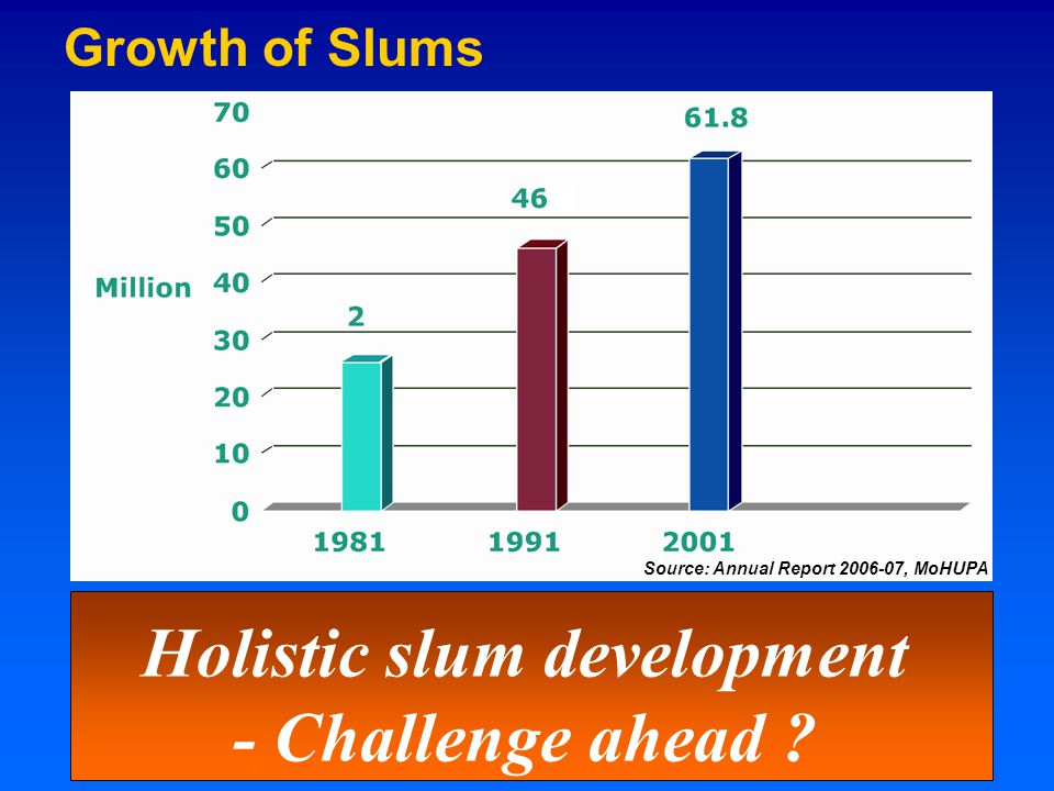 Growth of Slums Holistic slum development - Challenge ahead Source: Annual Report 2006-07, MoHUPA